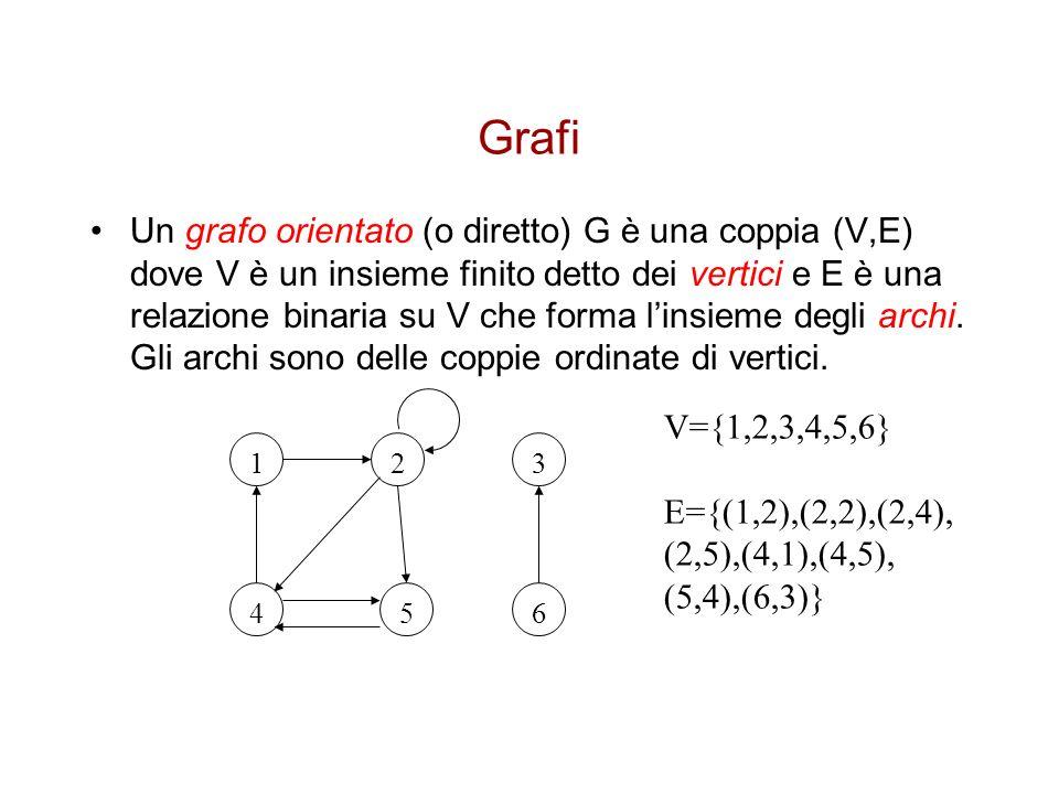 Grafi Un grafo orientato (o diretto) G è una coppia (V,E) dove V è un insieme finito detto dei vertici e E è una relazione binaria su V che forma lins