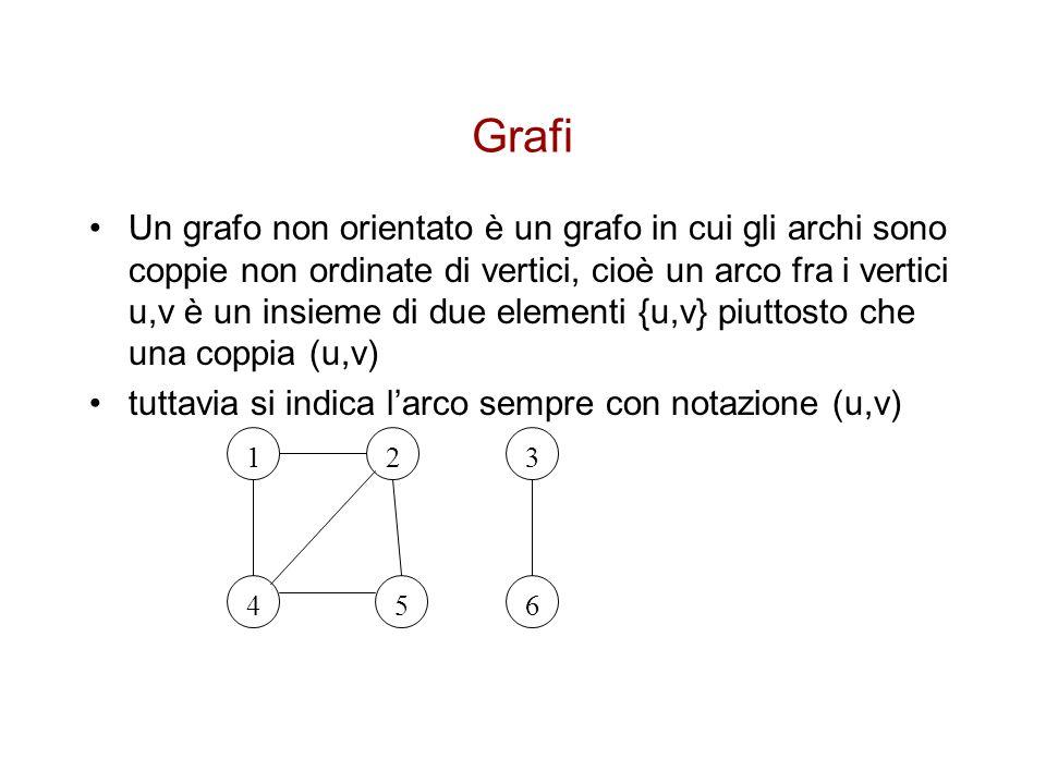 Grafi Un grafo non orientato è un grafo in cui gli archi sono coppie non ordinate di vertici, cioè un arco fra i vertici u,v è un insieme di due eleme