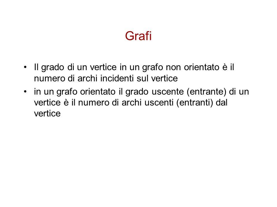 Grafi Il grado di un vertice in un grafo non orientato è il numero di archi incidenti sul vertice in un grafo orientato il grado uscente (entrante) di