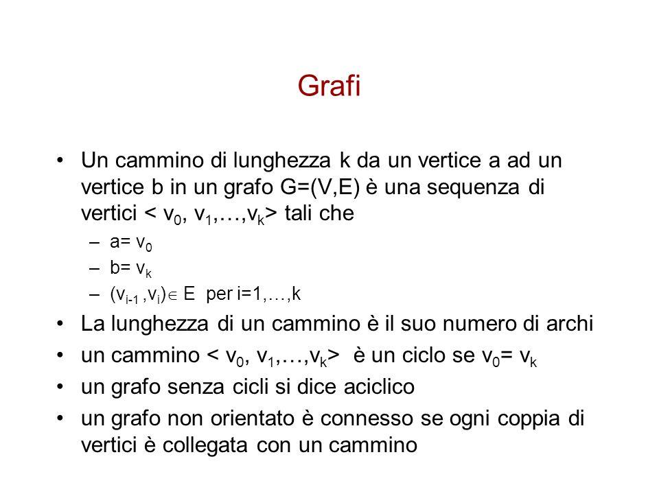 Grafi Un cammino di lunghezza k da un vertice a ad un vertice b in un grafo G=(V,E) è una sequenza di vertici tali che –a= v 0 –b= v k –(v i-1,v i ) E