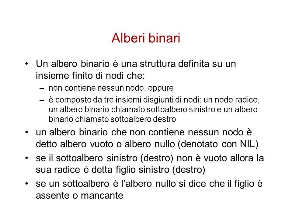 Alberi binari Un albero binario è una struttura definita su un insieme finito di nodi che: –non contiene nessun nodo, oppure –è composto da tre insiem