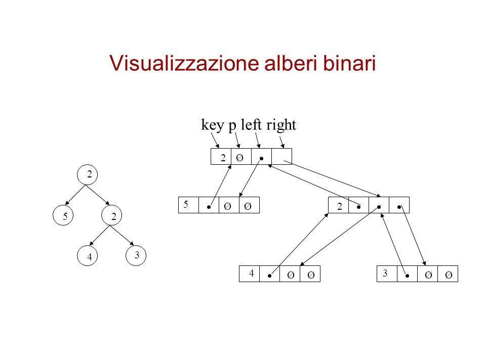 Visualizzazione alberi binari key p left right Ø ØØ ØØØØ 2 25 4 3 2 5 43 2