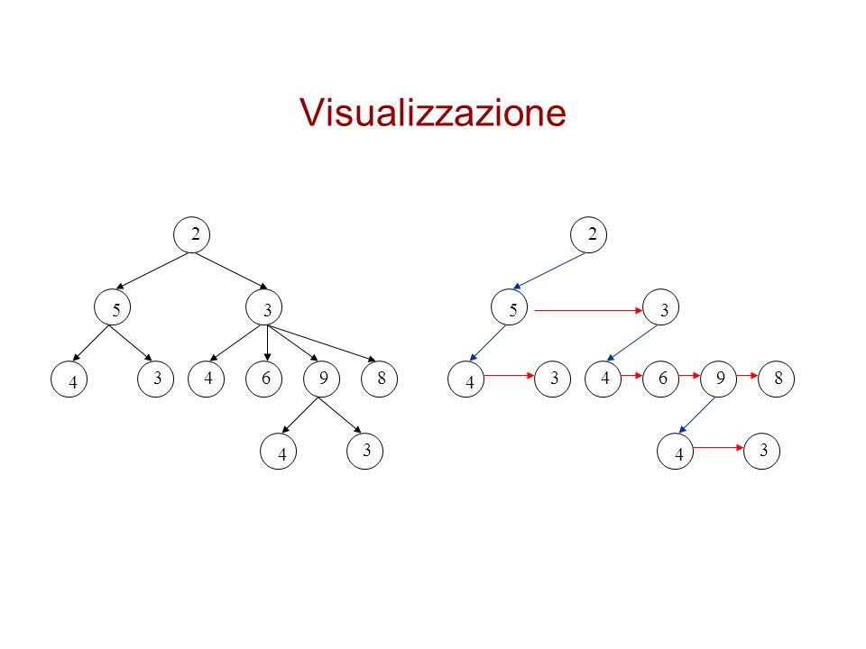Visualizzazione 2 35 4 34698 4 3 2 35 4 34698 4 3