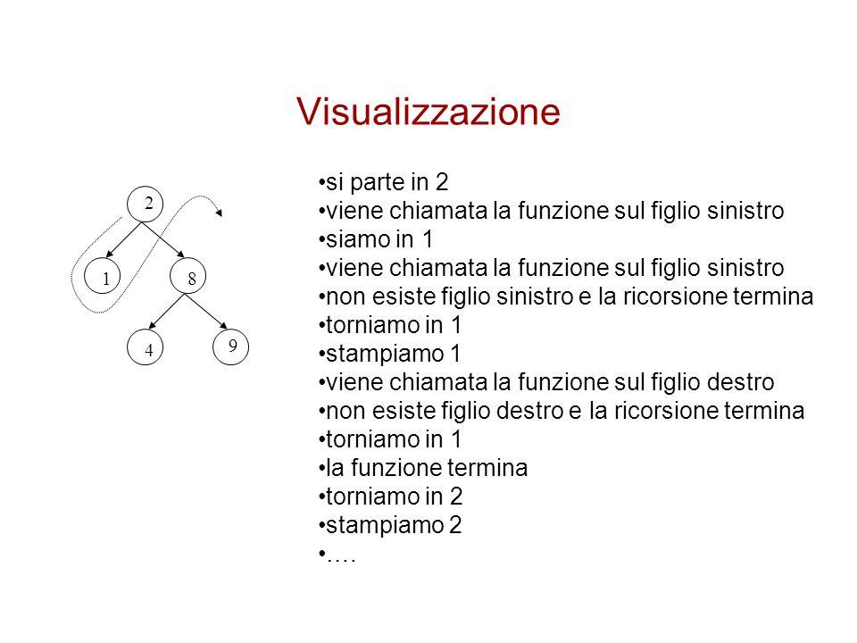 Visualizzazione 2 81 4 9 si parte in 2 viene chiamata la funzione sul figlio sinistro siamo in 1 viene chiamata la funzione sul figlio sinistro non es
