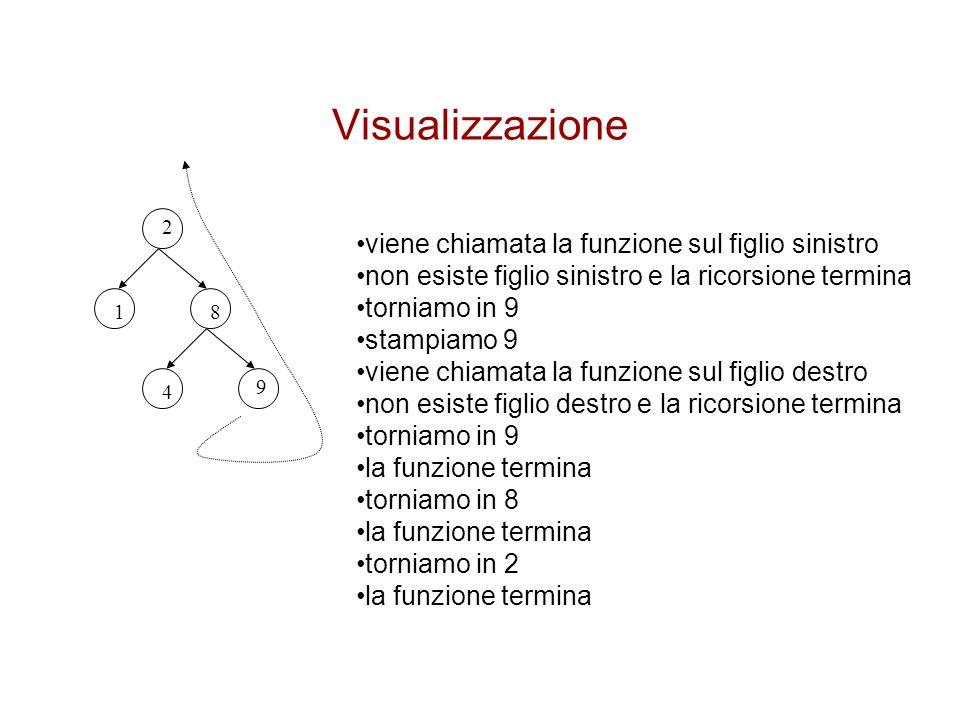 Visualizzazione 2 81 4 9 viene chiamata la funzione sul figlio sinistro non esiste figlio sinistro e la ricorsione termina torniamo in 9 stampiamo 9 v
