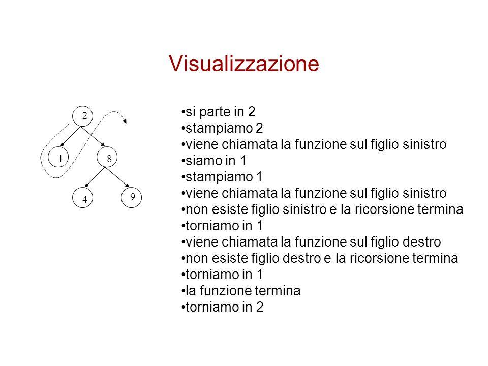 Visualizzazione 2 81 4 9 si parte in 2 stampiamo 2 viene chiamata la funzione sul figlio sinistro siamo in 1 stampiamo 1 viene chiamata la funzione su