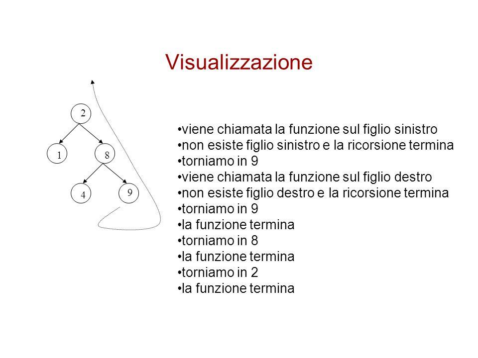 Visualizzazione 2 81 4 9 viene chiamata la funzione sul figlio sinistro non esiste figlio sinistro e la ricorsione termina torniamo in 9 viene chiamat