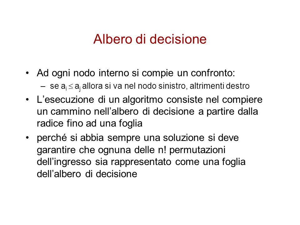 Albero di decisione Ad ogni nodo interno si compie un confronto: –se a i a j allora si va nel nodo sinistro, altrimenti destro Lesecuzione di un algor