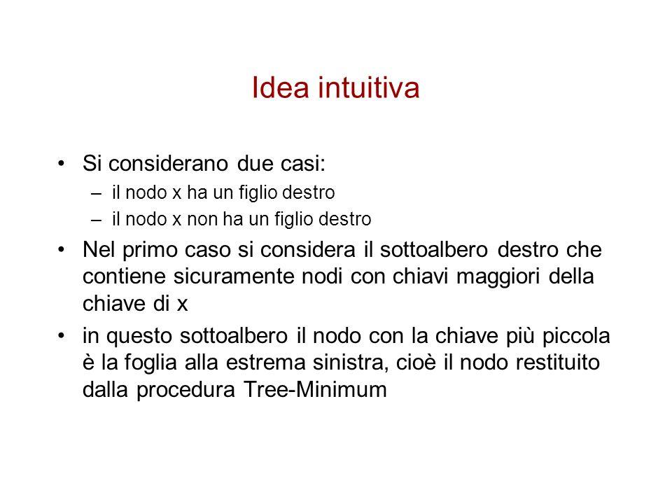 Idea intuitiva Si considerano due casi: –il nodo x ha un figlio destro –il nodo x non ha un figlio destro Nel primo caso si considera il sottoalbero d