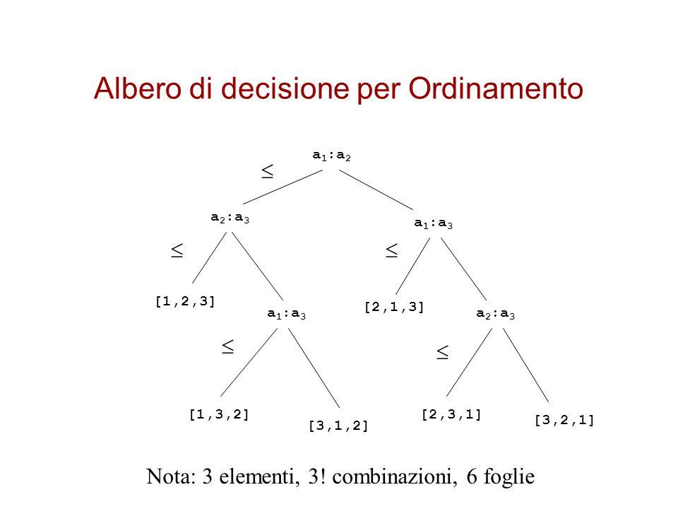 Albero di decisione per Ordinamento a 1 :a 2 a 2 :a 3 a 1 :a 3 [1,2,3] a 1 :a 3 [1,3,2] [3,1,2] [2,1,3] a 2 :a 3 [2,3,1] [3,2,1] Nota: 3 elementi, 3!