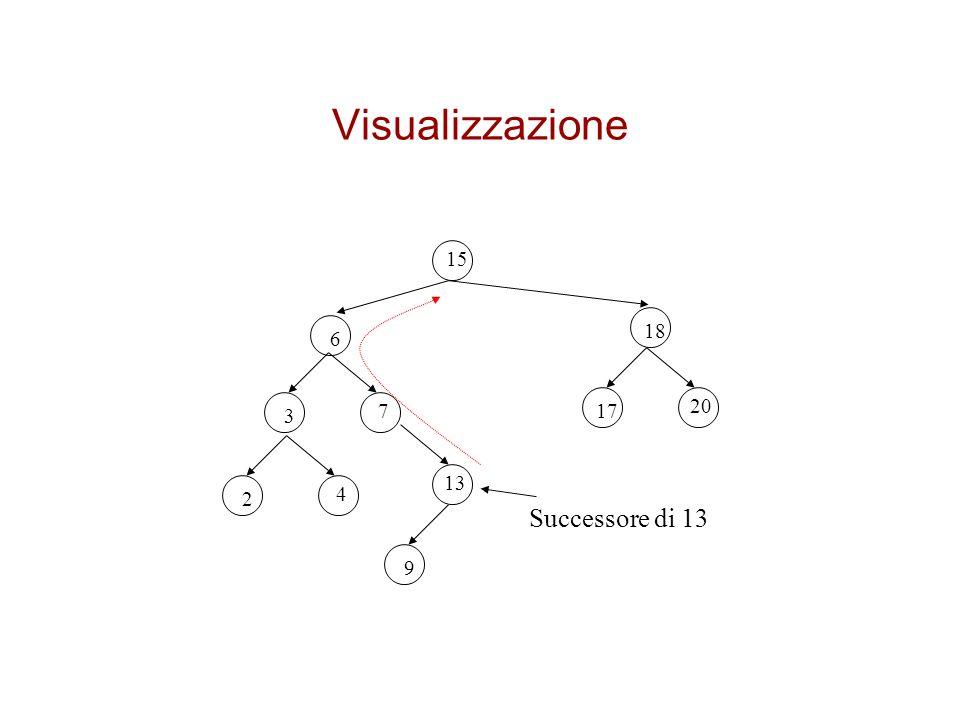 Visualizzazione 15 18 6 17 20 3 7 2 4 13 9 Successore di 13