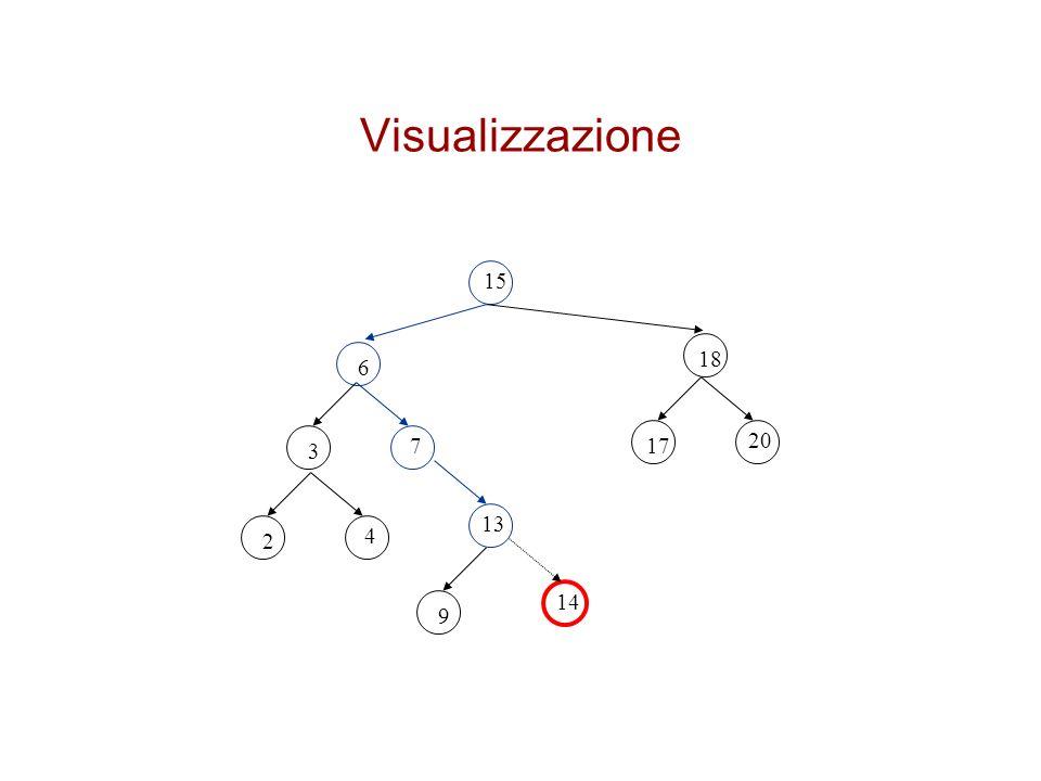 Visualizzazione 15 18 6 17 20 3 7 2 4 13 9 14