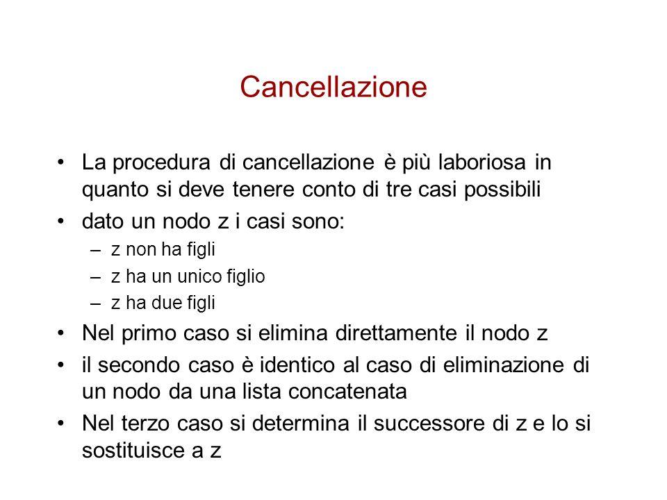 Cancellazione La procedura di cancellazione è più laboriosa in quanto si deve tenere conto di tre casi possibili dato un nodo z i casi sono: –z non ha