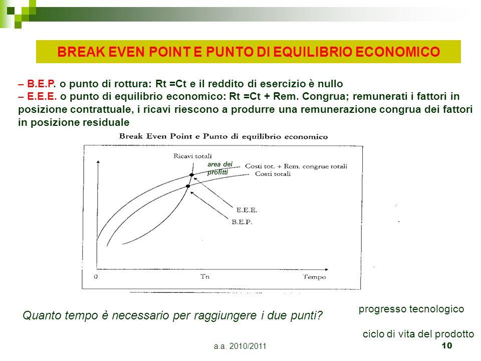 a.a. 2010/201110 BREAK EVEN POINT E PUNTO DI EQUILIBRIO ECONOMICO area dei profitti – B.E.P. o punto di rottura: Rt =Ct e il reddito di esercizio è nu