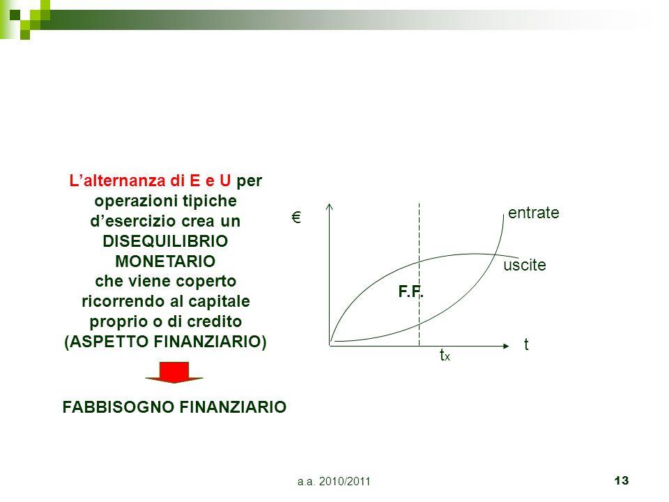 a.a. 2010/201113 Lalternanza di E e U per operazioni tipiche desercizio crea un DISEQUILIBRIO MONETARIO che viene coperto ricorrendo al capitale propr