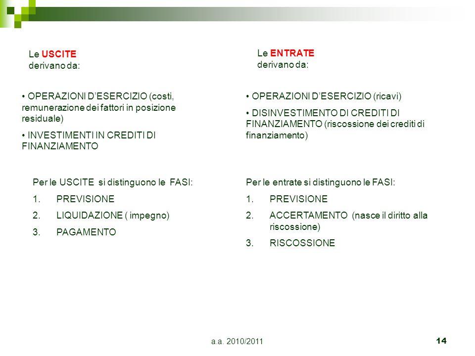 a.a. 2010/201114 Le USCITE derivano da: OPERAZIONI DESERCIZIO (costi, remunerazione dei fattori in posizione residuale) INVESTIMENTI IN CREDITI DI FIN