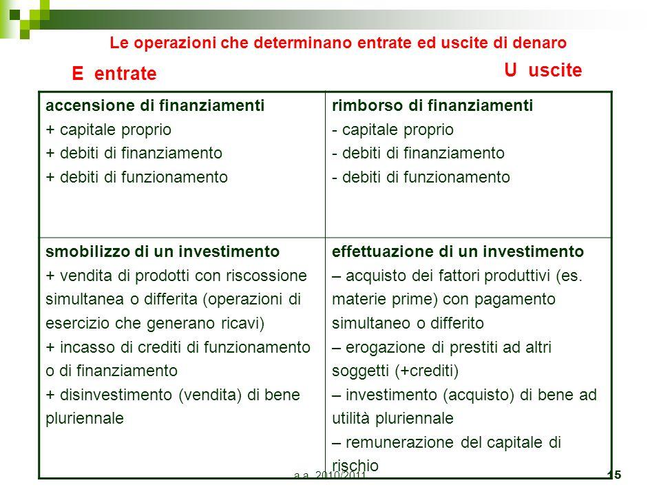 a.a. 2010/201115 Le operazioni che determinano entrate ed uscite di denaro accensione di finanziamenti + capitale proprio + debiti di finanziamento +
