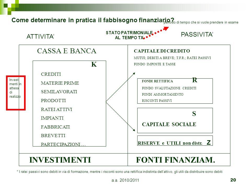 a.a. 2010/201120 STATO PATRIMONIALE AL TEMPO TX INVESTIMENTIFONTI FINANZIAM. CASSA E BANCA CAPITALE DI CREDITO MUTUI; DEBITI A BREVE; T.F.R.; RATEI PA
