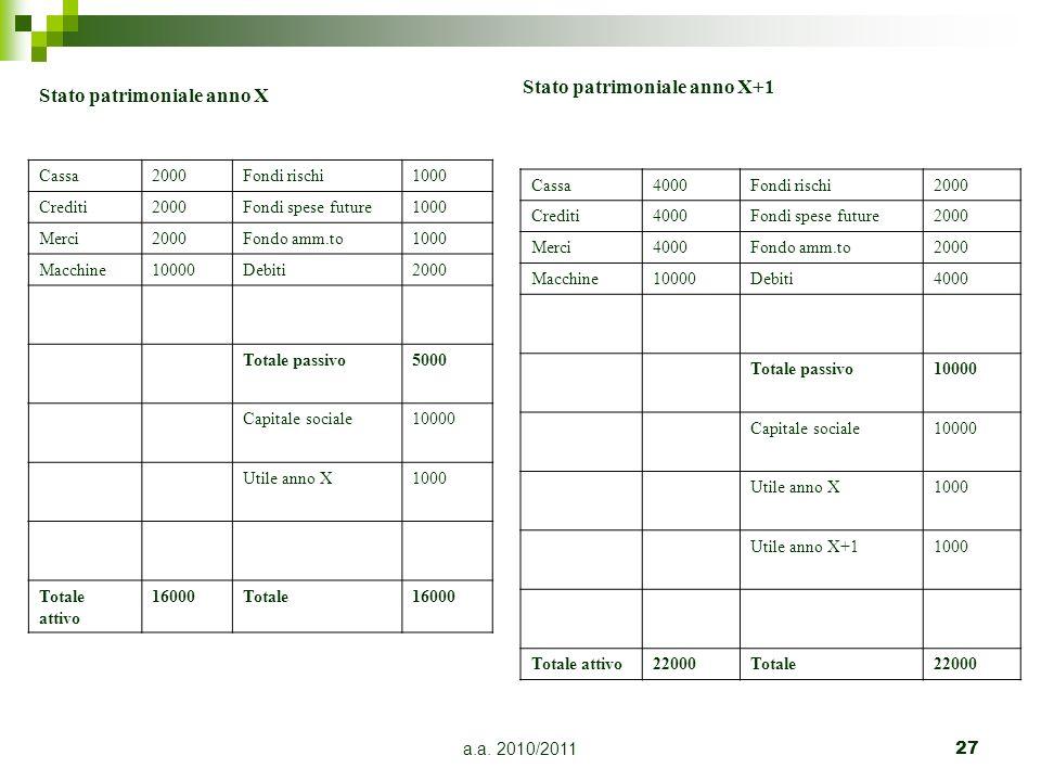 a.a. 2010/201127 Stato patrimoniale anno X Cassa2000Fondi rischi1000 Crediti2000Fondi spese future1000 Merci2000Fondo amm.to1000 Macchine10000Debiti20