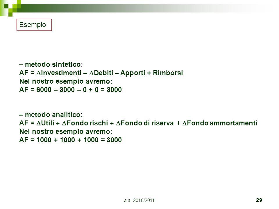 a.a. 2010/201129 – metodo sintetico: AF = Investimenti – Debiti – Apporti + Rimborsi Nel nostro esempio avremo: AF = 6000 – 3000 – 0 + 0 = 3000 – meto