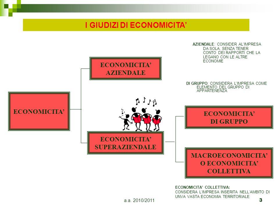 a.a. 2010/20113 ECONOMICITA ECONOMICITA AZIENDALE ECONOMICITA SUPERAZIENDALE ECONOMICITA DI GRUPPO MACROECONOMICITA O ECONOMICITA COLLETTIVA I GIUDIZI