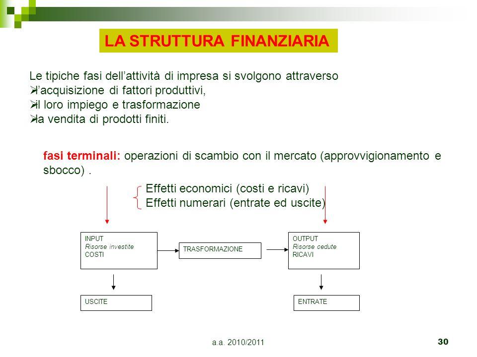 a.a. 2010/201130 Le tipiche fasi dellattività di impresa si svolgono attraverso lacquisizione di fattori produttivi, il loro impiego e trasformazione
