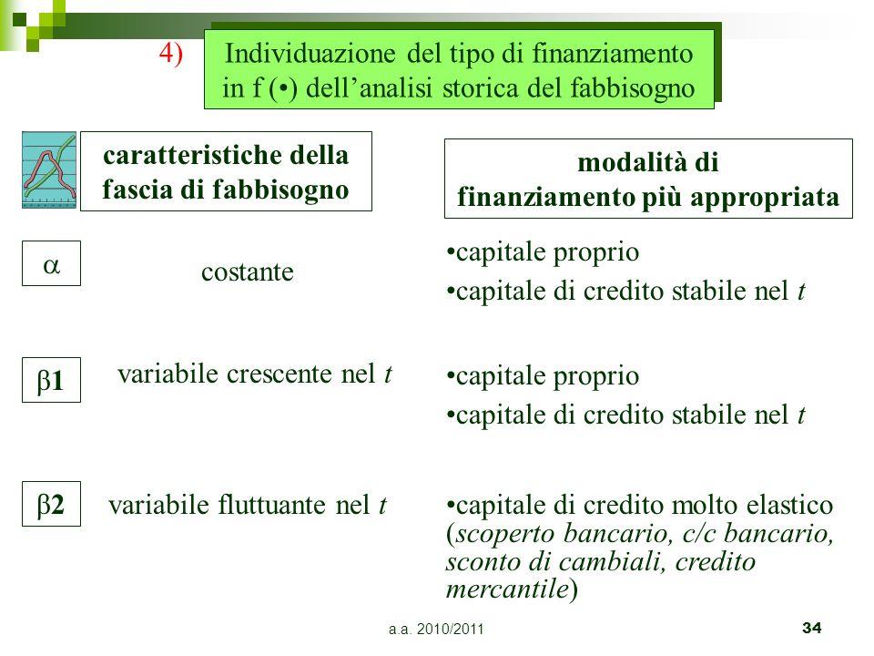 a.a. 2010/201134 β2β2 β1β1 caratteristiche della fascia di fabbisogno modalità di finanziamento più appropriata costante capitale proprio capitale di