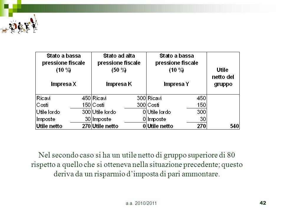 a.a. 2010/201142 Nel secondo caso si ha un utile netto di gruppo superiore di 80 rispetto a quello che si otteneva nella situazione precedente; questo