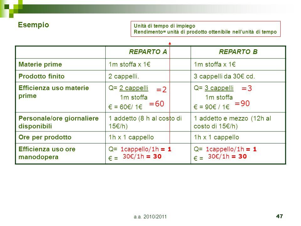 a.a. 2010/201147 REPARTO AREPARTO B Materie prime1m stoffa x 1 Prodotto finito2 cappelli.3 cappelli da 30 cd. Efficienza uso materie prime Q= 2 cappel