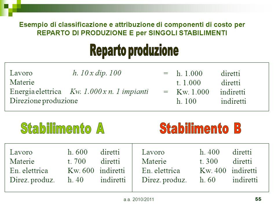 a.a. 2010/201155 Lavoro Materie En. elettrica Direz. produz. h. 600 diretti t. 700 diretti Kw. 600 indiretti h. 40 indiretti Lavoro Materie En. elettr