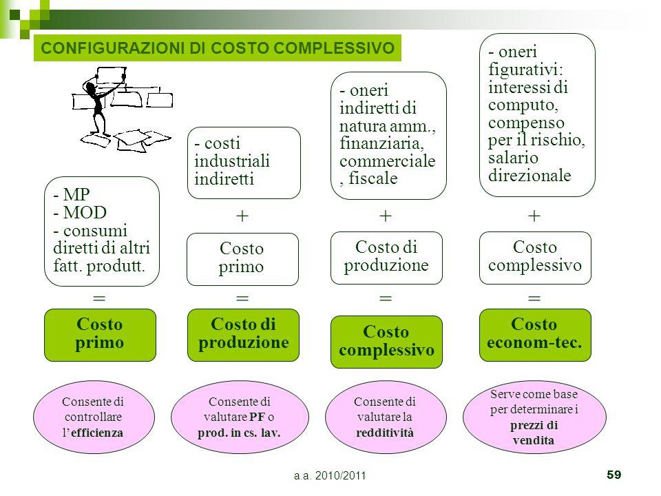 a.a. 2010/201159 Costo primo Costo di produzione Costo complessivo Costo econom-tec. - MP- MOD- consumidiretti di altrifatt. produtt. = Costo primo -