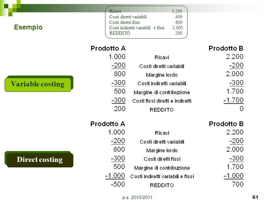a.a. 2010/201161 Variable costing Ricavi 3.200 Costi diretti variabili 400 Costi diretti fissi 600 Costi indiretti variabili e fissi 2.000 REDDITO 200