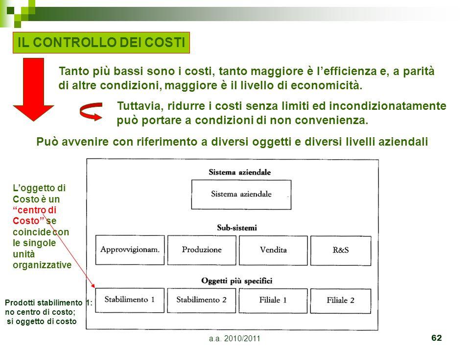a.a. 2010/201162 Può avvenire con riferimento a diversi oggetti e diversi livelli aziendali IL CONTROLLO DEI COSTI Tanto più bassi sono i costi, tanto