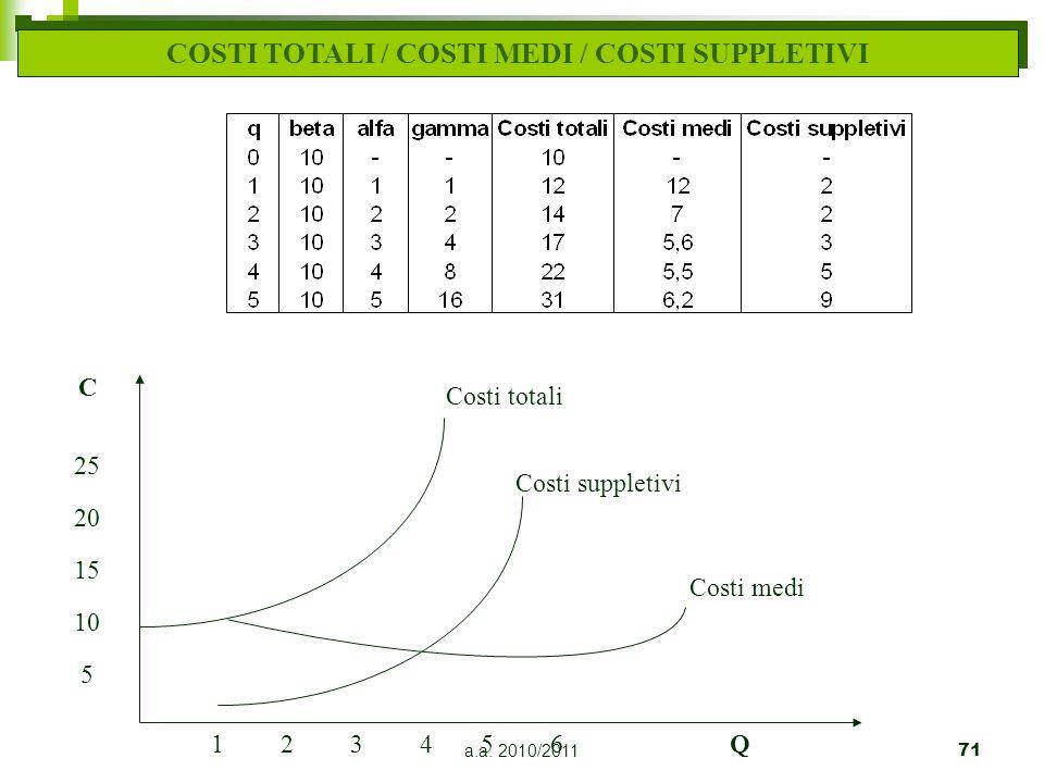 a.a. 2010/201171 COSTI TOTALI / COSTI MEDI / COSTI SUPPLETIVI Costi totali Costi suppletivi Costi medi 5 10 15 20 25 C 321456Q