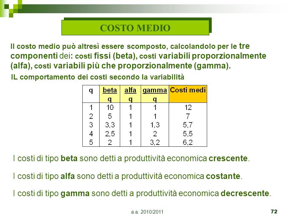 a.a. 2010/201172 COSTO MEDIO Il costo medio può altresì essere scomposto, calcolandolo per le tre componenti dei: costi fissi (beta), costi variabili