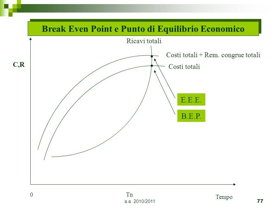a.a. 2010/201177 Break Even Point e Punto di Equilibrio Economico Ricavi totali E.E.E. Costi totali + Rem. congrue totali Costi totali 0Tn Tempo B.E.P