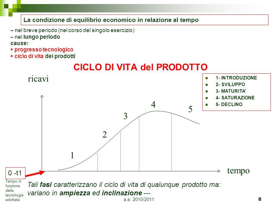 a.a.2010/201159 Costo primo Costo di produzione Costo complessivo Costo econom-tec.