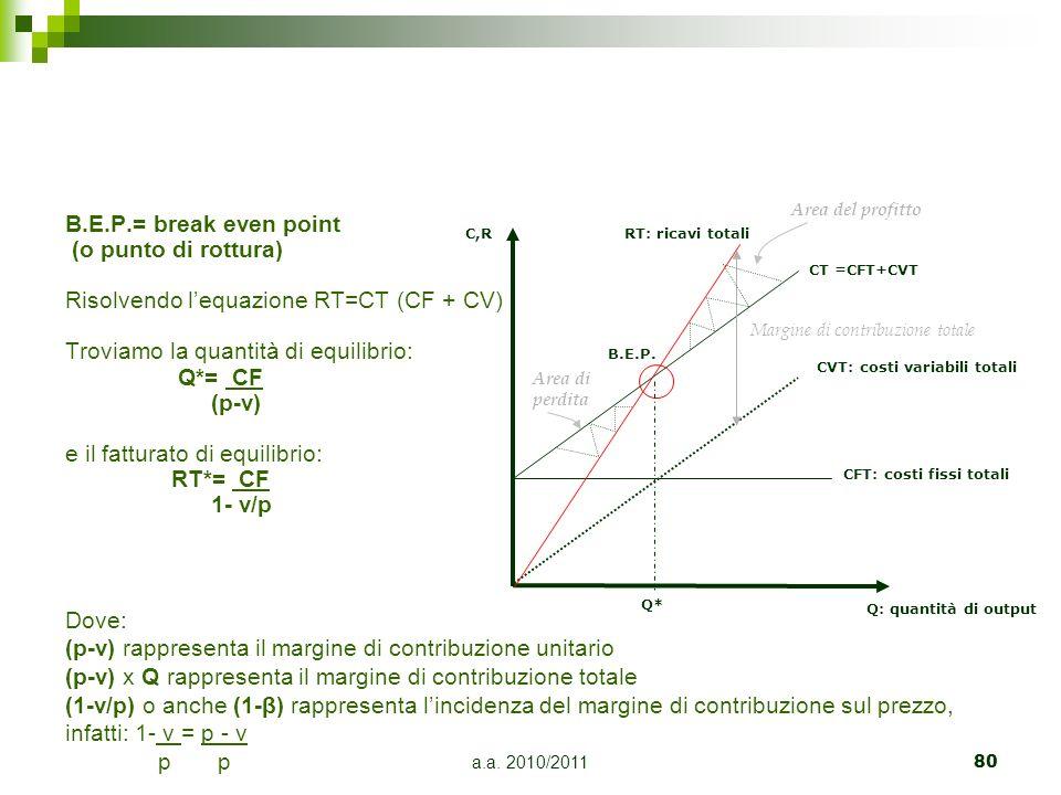 a.a. 2010/201180 B.E.P.= break even point (o punto di rottura) Risolvendo lequazione RT=CT (CF + CV) Troviamo la quantità di equilibrio: Q*= CF (p-v)