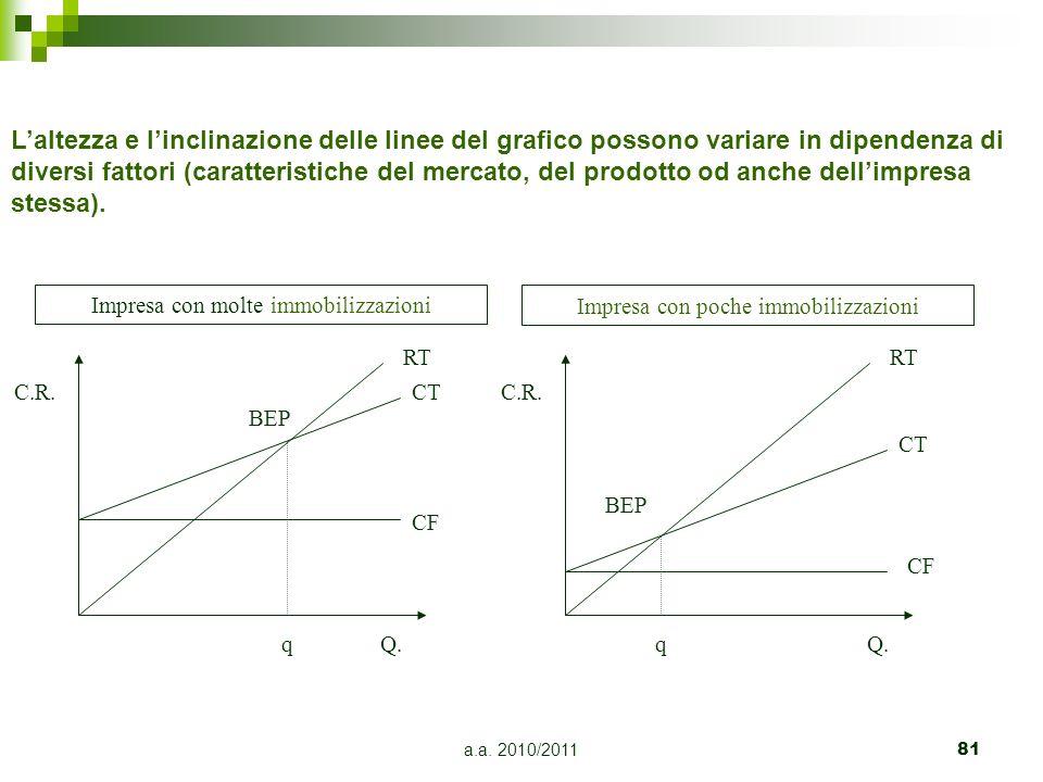 a.a. 2010/201181 Laltezza e linclinazione delle linee del grafico possono variare in dipendenza di diversi fattori (caratteristiche del mercato, del p