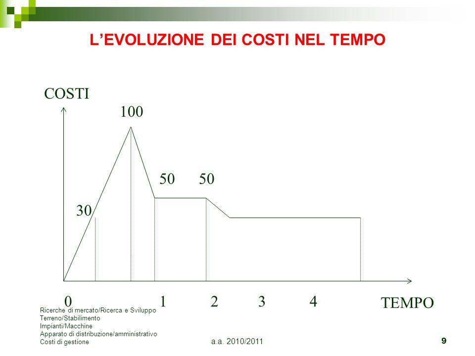 a.a. 2010/20119 LEVOLUZIONE DEI COSTI NEL TEMPO 30 100 01 2 3 4 COSTI TEMPO 50 Ricerche di mercato/Ricerca e Sviluppo Terreno/Stabilimento Impianti/Ma