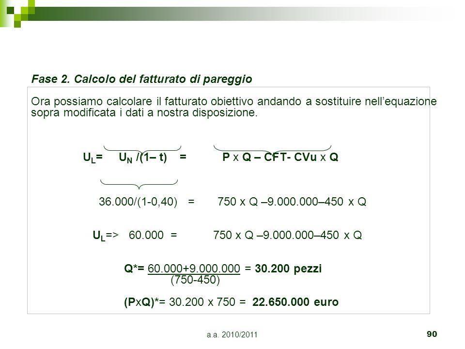 a.a. 2010/201190 Fase 2. Calcolo del fatturato di pareggio Ora possiamo calcolare il fatturato obiettivo andando a sostituire nellequazione sopra modi