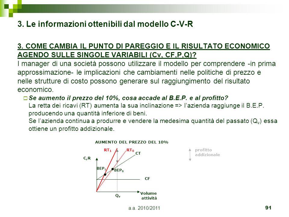 a.a. 2010/201191 3. Le informazioni ottenibili dal modello C-V-R 3. COME CAMBIA IL PUNTO DI PAREGGIO E IL RISULTATO ECONOMICO AGENDO SULLE SINGOLE VAR
