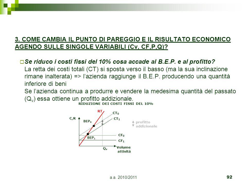 a.a. 2010/201192 3. COME CAMBIA IL PUNTO DI PAREGGIO E IL RISULTATO ECONOMICO AGENDO SULLE SINGOLE VARIABILI (Cv, CF,P,Q)? Se riduco i costi fissi del