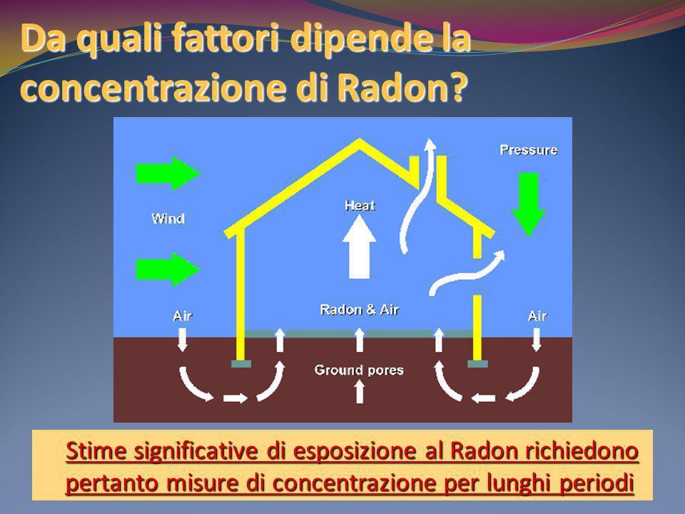 Da quali fattori dipende la concentrazione di Radon? Stime significative di esposizione al Radon richiedono pertanto misure di concentrazione per lung