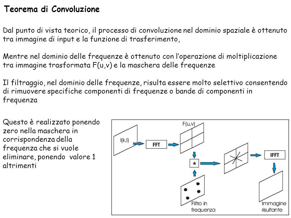 36 Cosimo.Distante@imm.cnr.it Teorema di Convoluzione Dal punto di vista teorico, il processo di convoluzione nel dominio spaziale è ottenuto tra imma