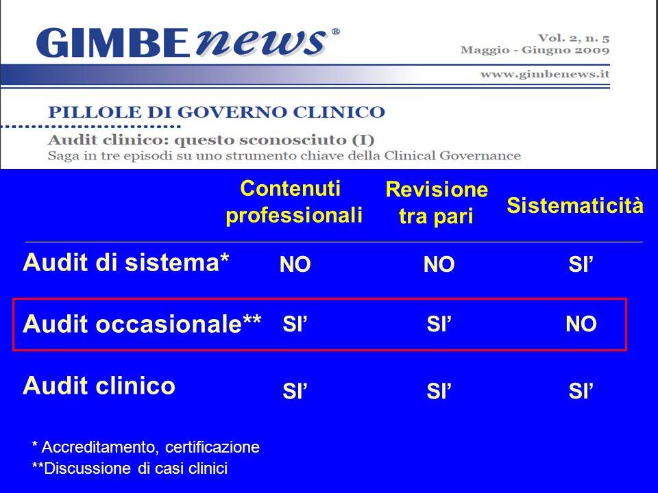 Audit di sistema* Audit occasionale** Audit clinico Contenuti professionali Revisione tra pari Sistematicità NO SI NO SI * Accreditamento, certificazione **Discussione di casi clinici