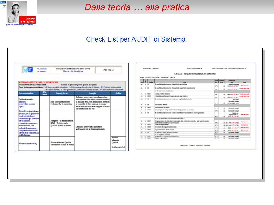 Check List per AUDIT di Sistema Dalla teoria … alla pratica