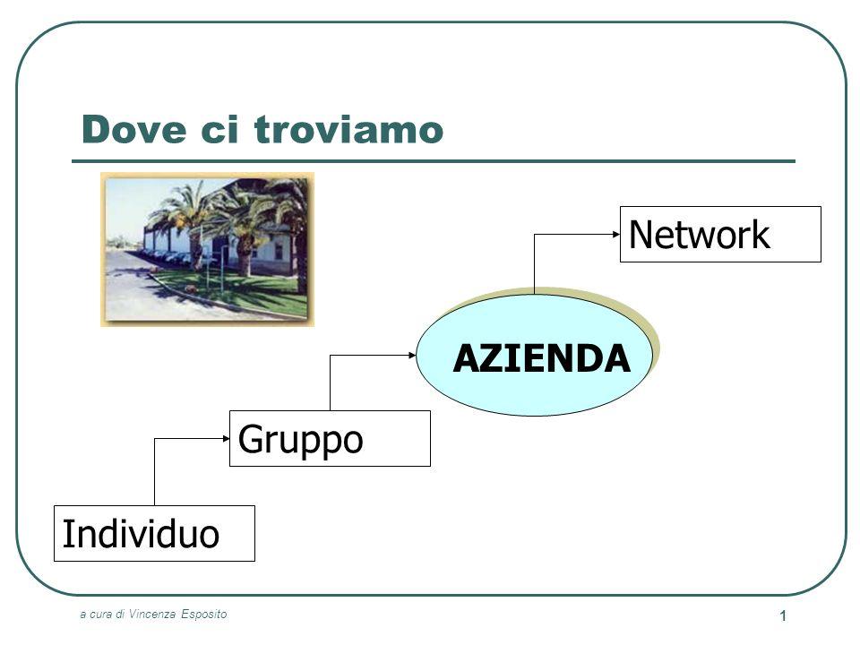 a cura di Vincenza Esposito 1 Dove ci troviamo Individuo Gruppo AZIENDA Network