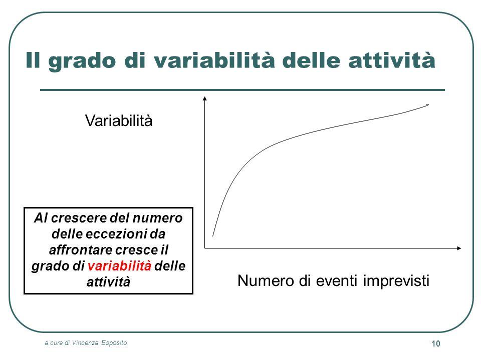 a cura di Vincenza Esposito 10 Il grado di variabilità delle attività Variabilità Numero di eventi imprevisti Al crescere del numero delle eccezioni d