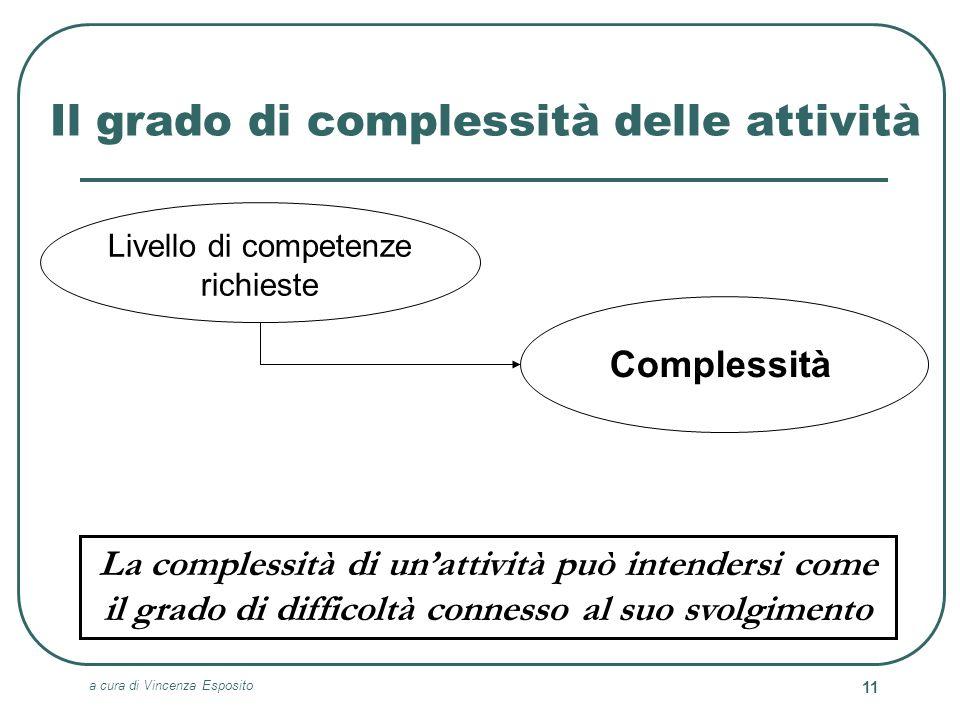a cura di Vincenza Esposito 11 Il grado di complessità delle attività Complessità Livello di competenze richieste La complessità di unattività può int